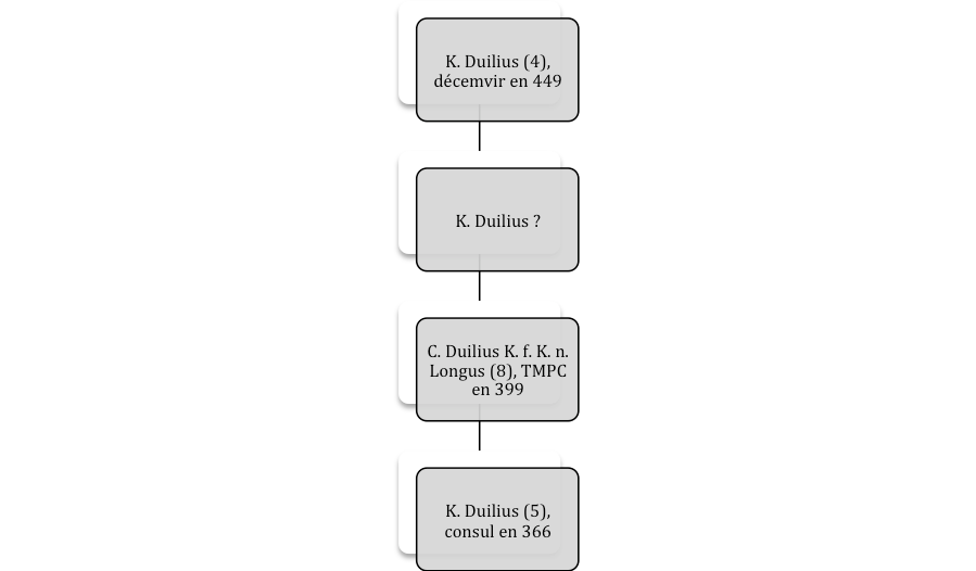 Duilii 1