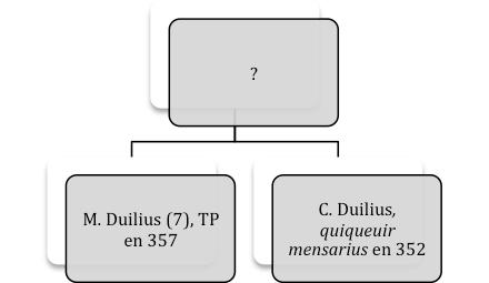 Duilii 2
