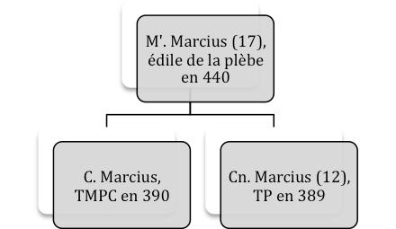 Marcii 1