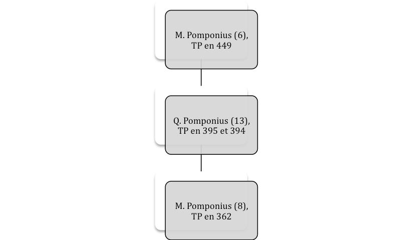 Pomponii