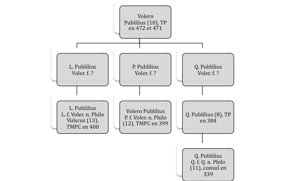 Publilii